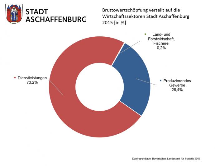 Bruttowertschöpfung in Aschaffenburg verteilt auf die Wirtschaftssektoren