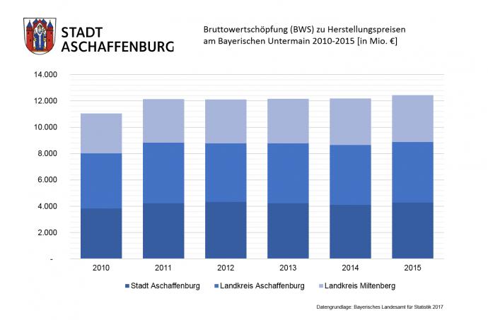 Bruttowertschöpfung zu Herstellungspreisen am Bayerischen Untermain