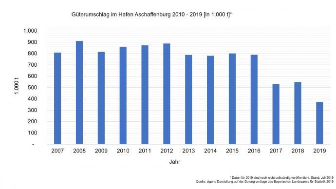 Güterumschlag im bayernhafen Aschaffenburg 2010-2019
