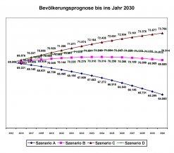 Grafik Bevölkerungsprognose