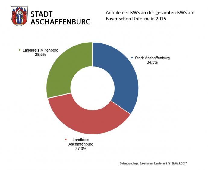 Anteile der BWS an der gesamten BWS am Bayerischen Untermain 2015